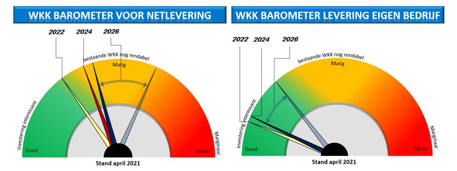 WKK Barometer april 2021